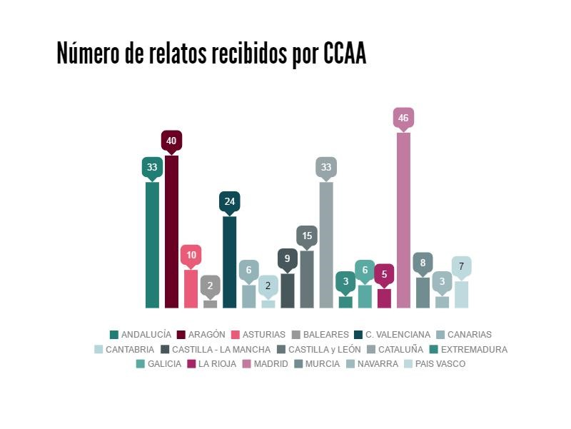 RELATOS CCAA