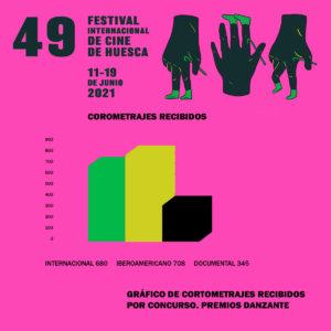 Gráfico de recepción de cortometrajes por concurso